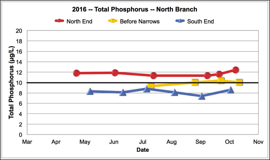 Total Phosphorus North Branch 2016