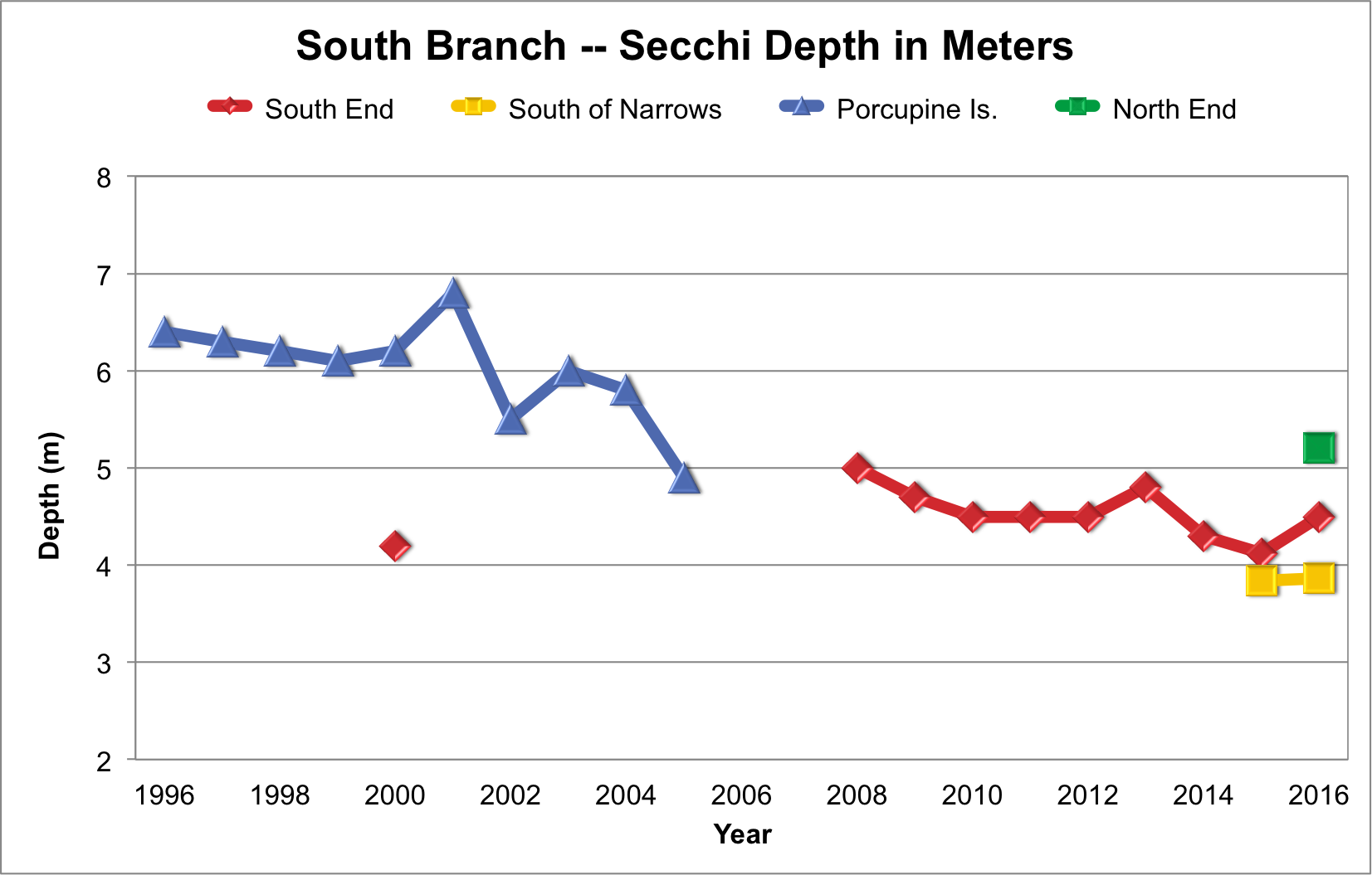 South Branch Water Clarity